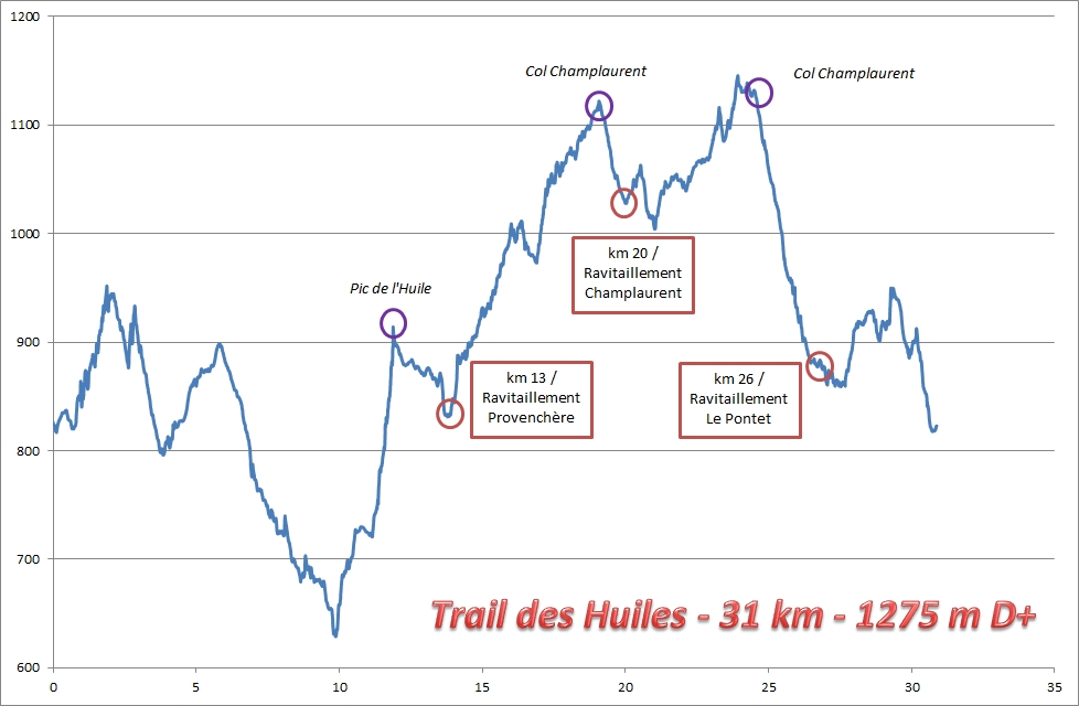 http://bellesgrimpes.free.fr/images/trail/2012/profil%20trail%20des%20huiles%202012.jpg